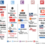Media outlet bias chart