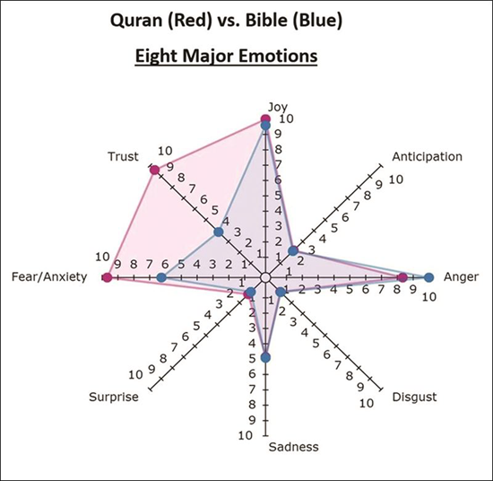 OdinText software – text analytics study - Quran vs. Bible - fear, anxiety, and mistrust rule